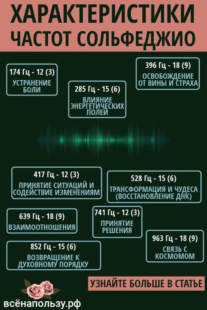 частоты сольфеджио вибрации исцеление энергия
